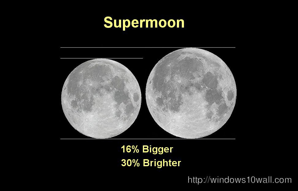 Supermoon Facts Nasa Wallpaper